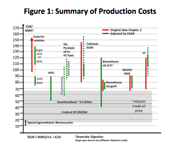 """SGAB Report, """"Building up the Future. Cost of Biofuel"""", Figure 1. Summary of production cost."""